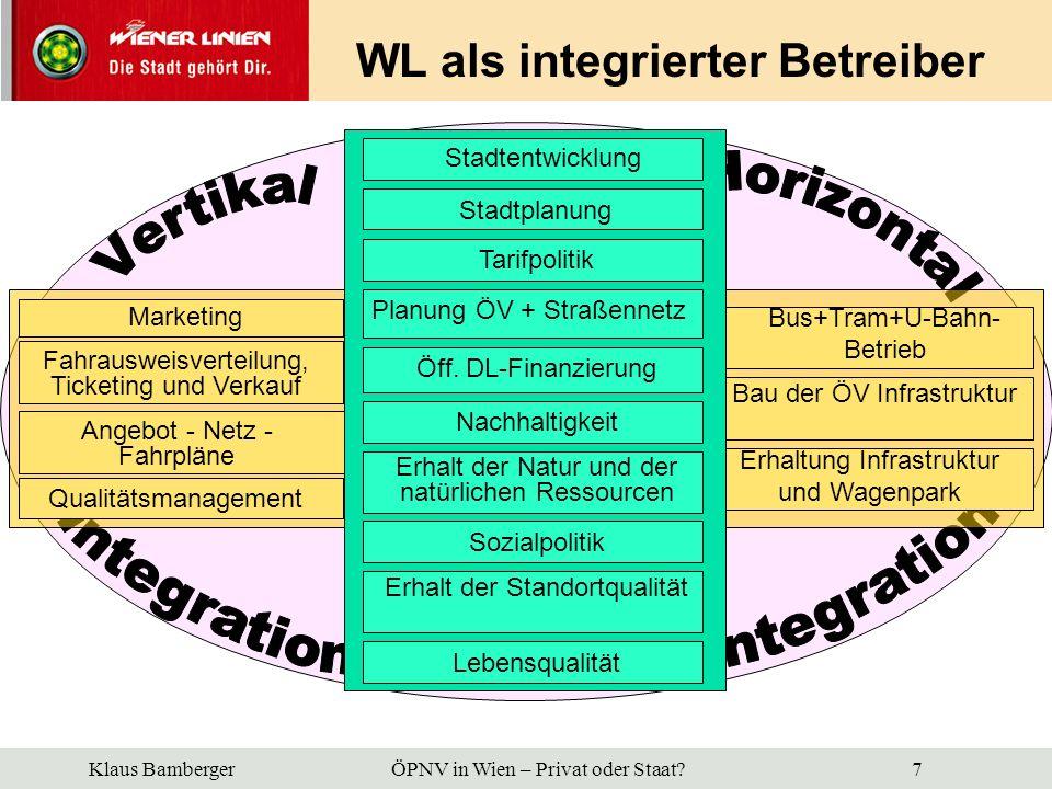 WL als integrierter Betreiber