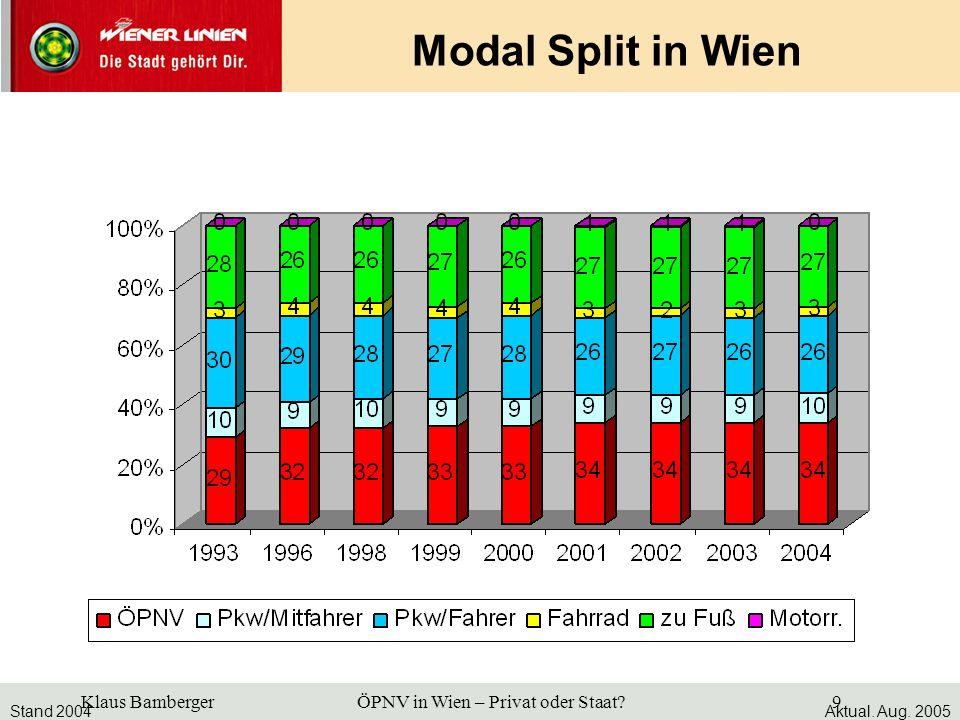 Modal Split in Wien Stand 2004 Aktual. Aug. 2005
