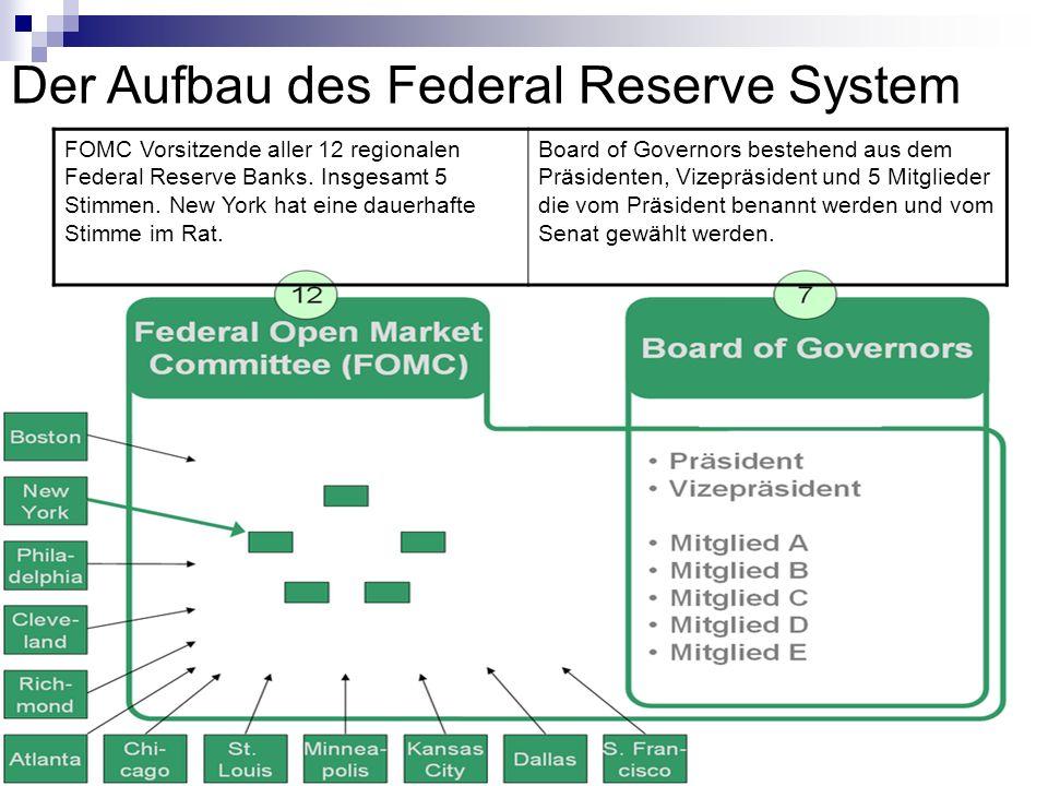 Der Aufbau des Federal Reserve System