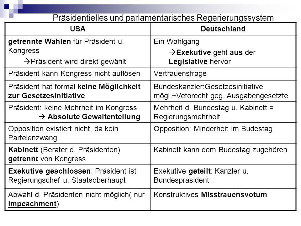 Präsidentielles und parlamentarisches Regerierungssystem