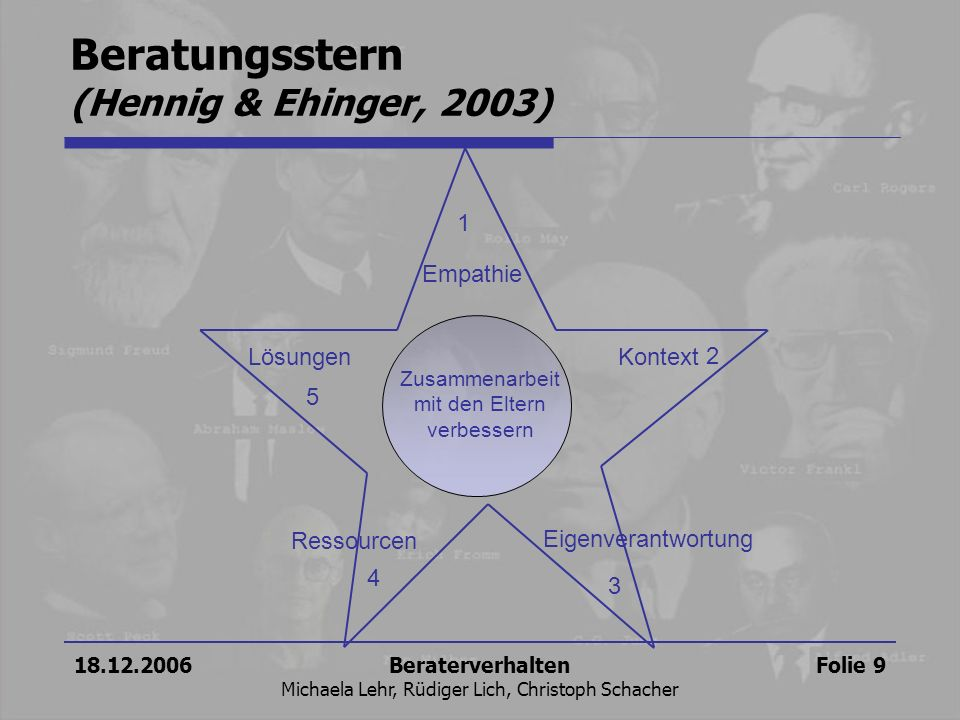 Beratungsstern (Hennig & Ehinger, 2003)