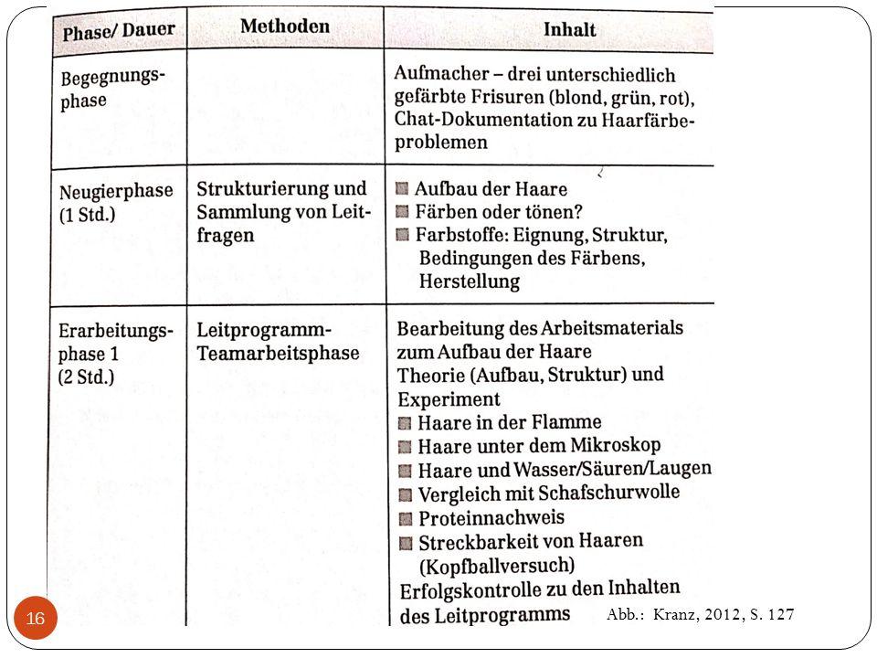 Abb.: Kranz, 2012, S. 127