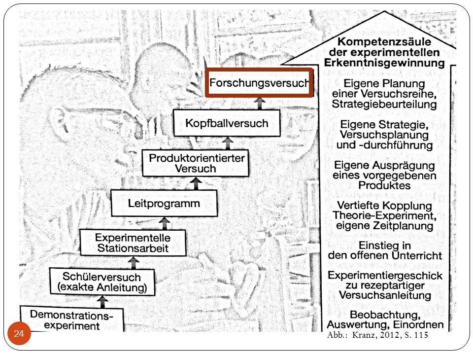 Abb.: Kranz, 2012, S. 115