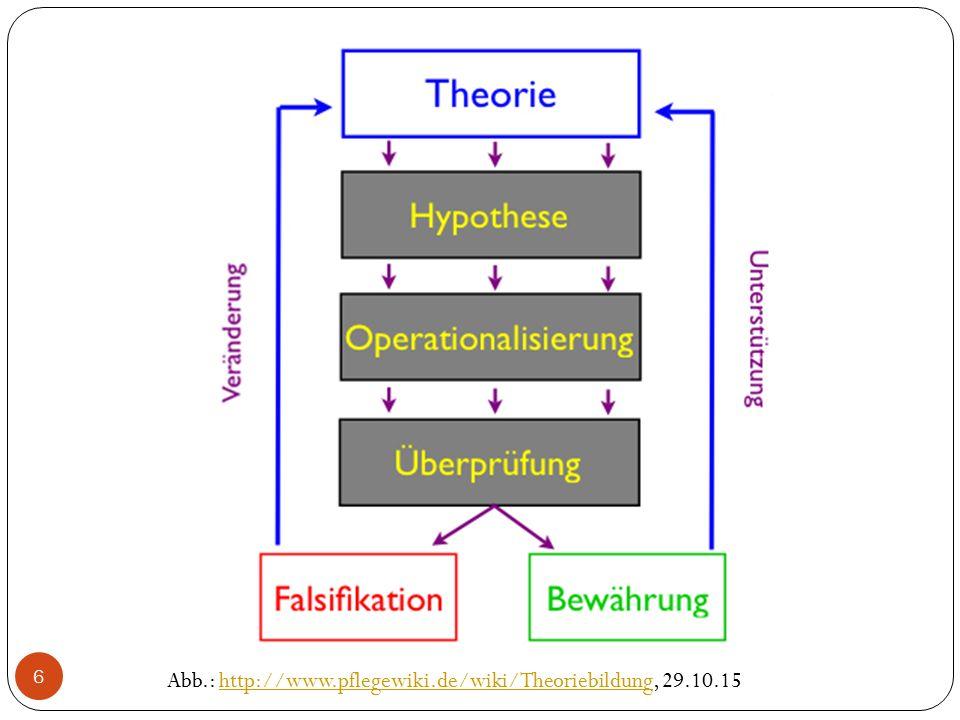 Abb.: http://www.pflegewiki.de/wiki/Theoriebildung, 29.10.15