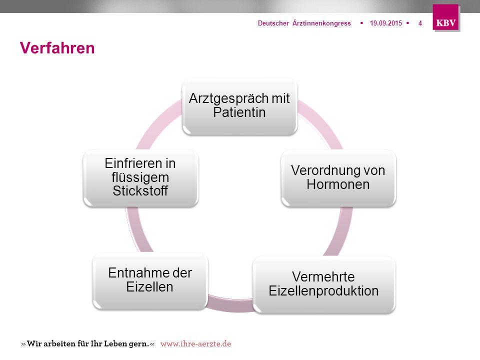 Verfahren Arztgespräch mit Patientin Verordnung von Hormonen