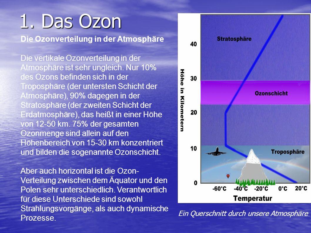 1. Das Ozon Die Ozonverteilung in der Atmosphäre