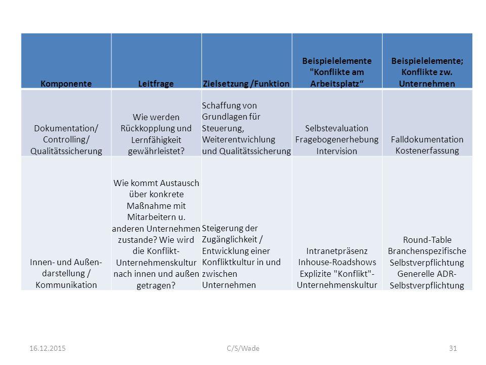Zielsetzung /Funktion Beispielelemente Konflikte am Arbeitsplatz