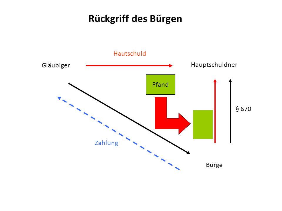 Rückgriff des Bürgen Hautschuld Gläubiger Hauptschuldner Pfand § 670
