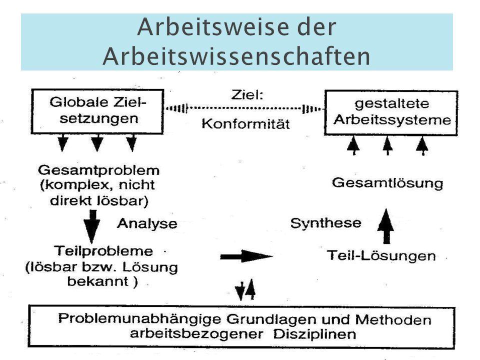 Arbeitsweise der Arbeitswissenschaften