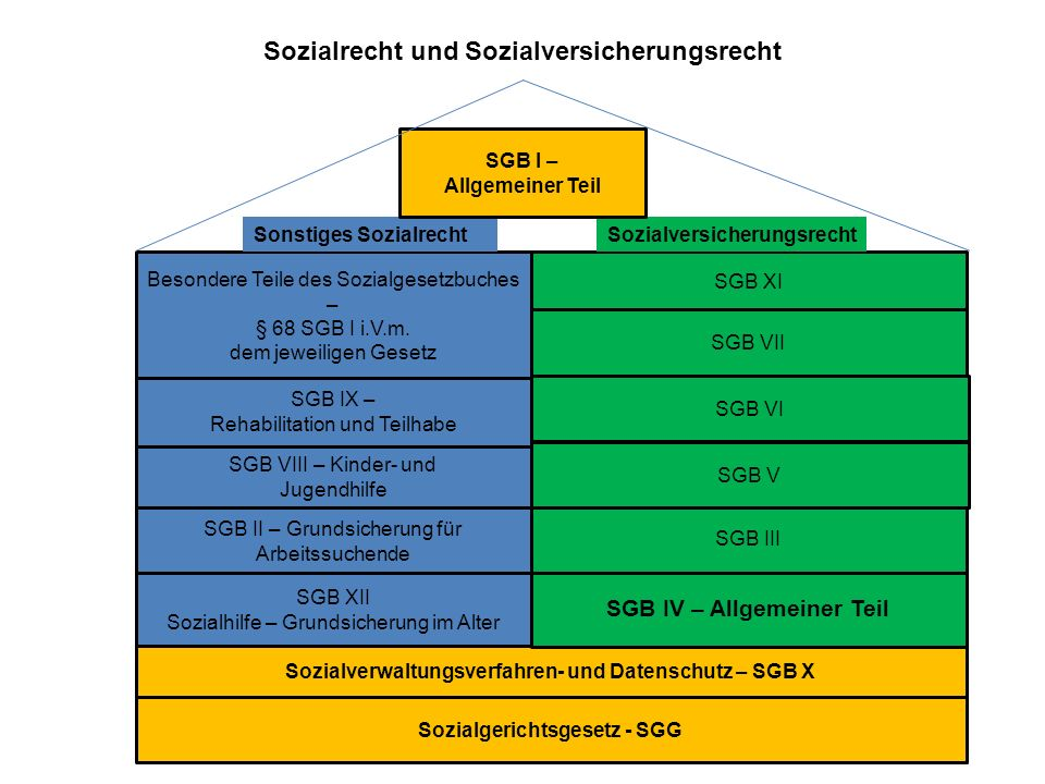 Sozialrecht und Sozialversicherungsrecht