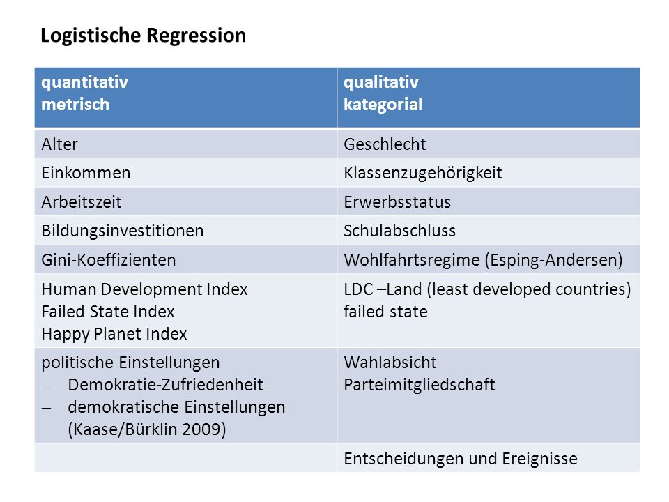 Logistische Regression