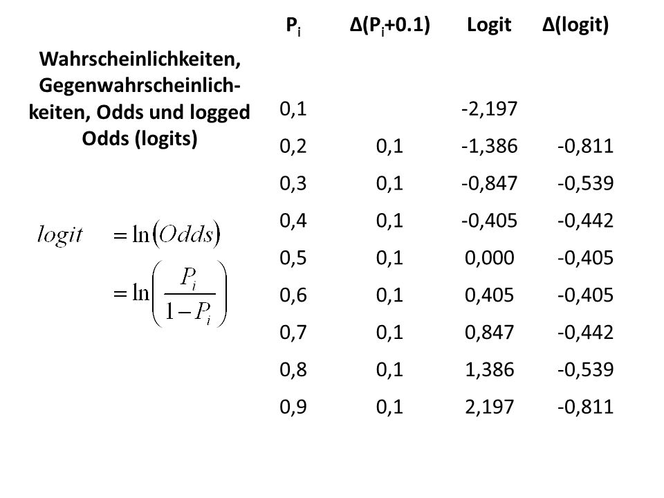 PiΔ(Pi+0.1) Logit. Δ(logit) 0,1. -2,197. 0,2. -1,386. -0,811. 0,3. -0,847. -0,539. 0,4. -0,405. -0,442.