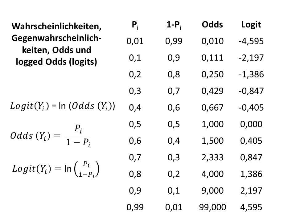 Pi 1-Pi. Odds. Logit. 0,01. 0,99. 0,010. -4,595. 0,1. 0,9. 0,111. -2,197. 0,2. 0,8. 0,250.