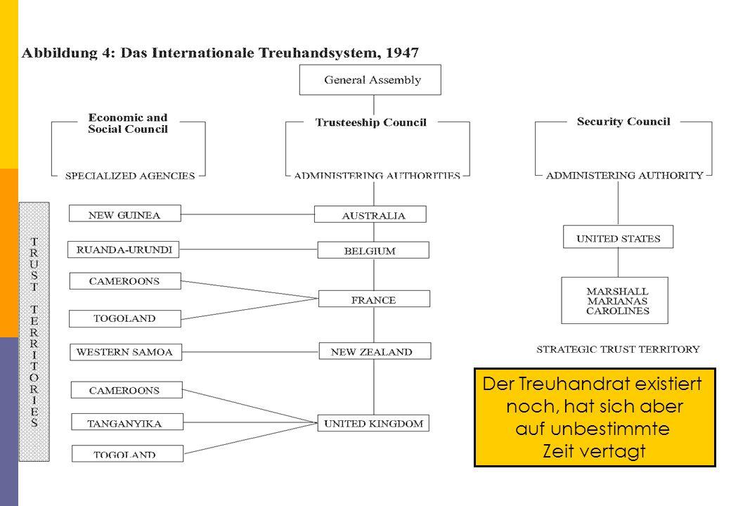 Treuhandsystem Der Treuhandrat existiert noch, hat sich aber auf unbestimmte Zeit vertagt