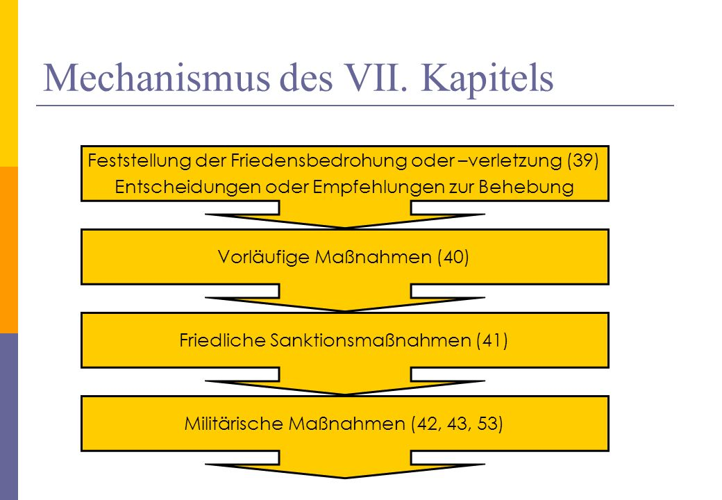 Mechanismus des VII. Kapitels