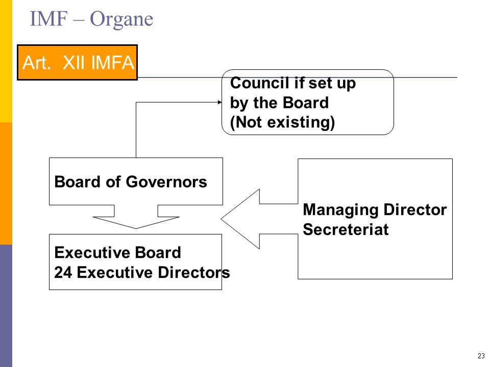IMF – Organe Art. XII IMFA Council if set up by the Board