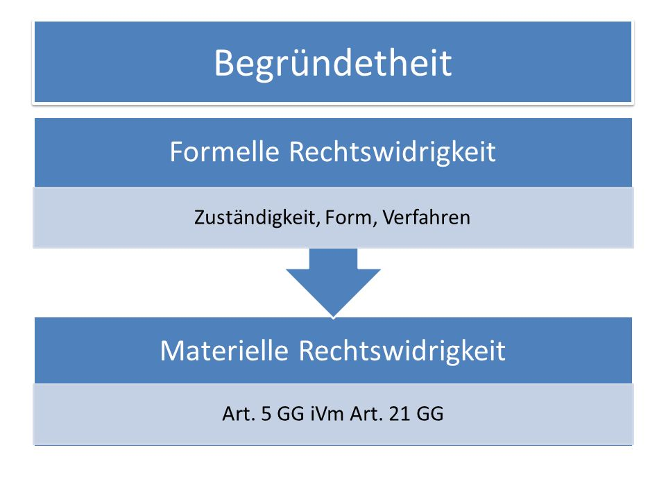 Begründetheit Zuständigkeit, Form, Verfahren Art. 5 GG iVm Art. 21 GG