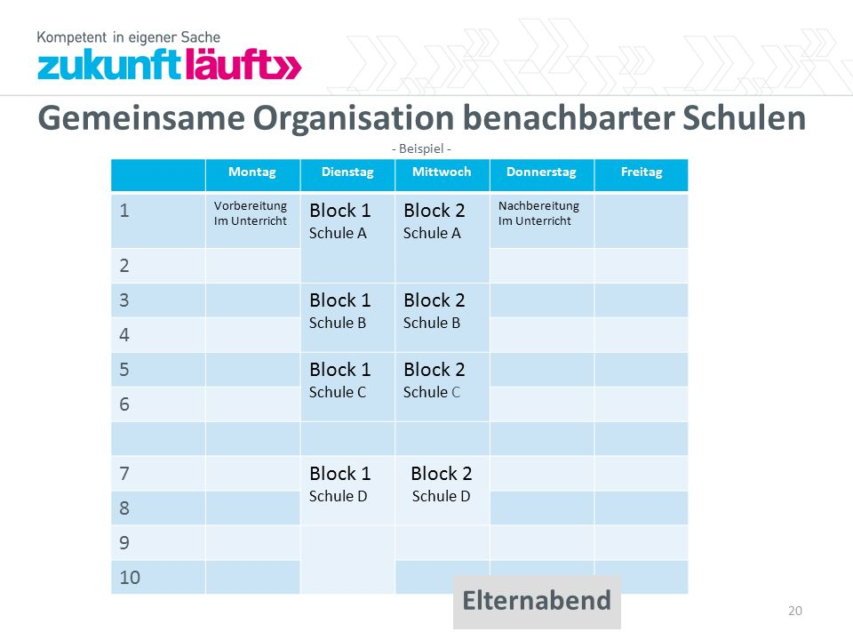 Gemeinsame Organisation benachbarter Schulen - Beispiel -