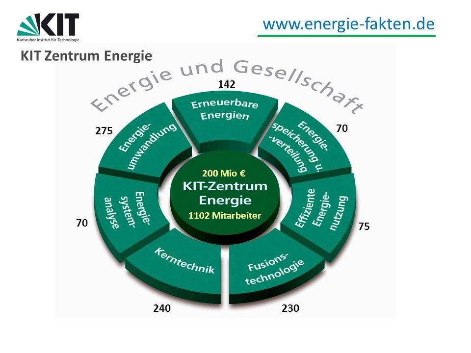 KIT Zentrum Energie 142 70 275 70 75 240 230 200 Mio €
