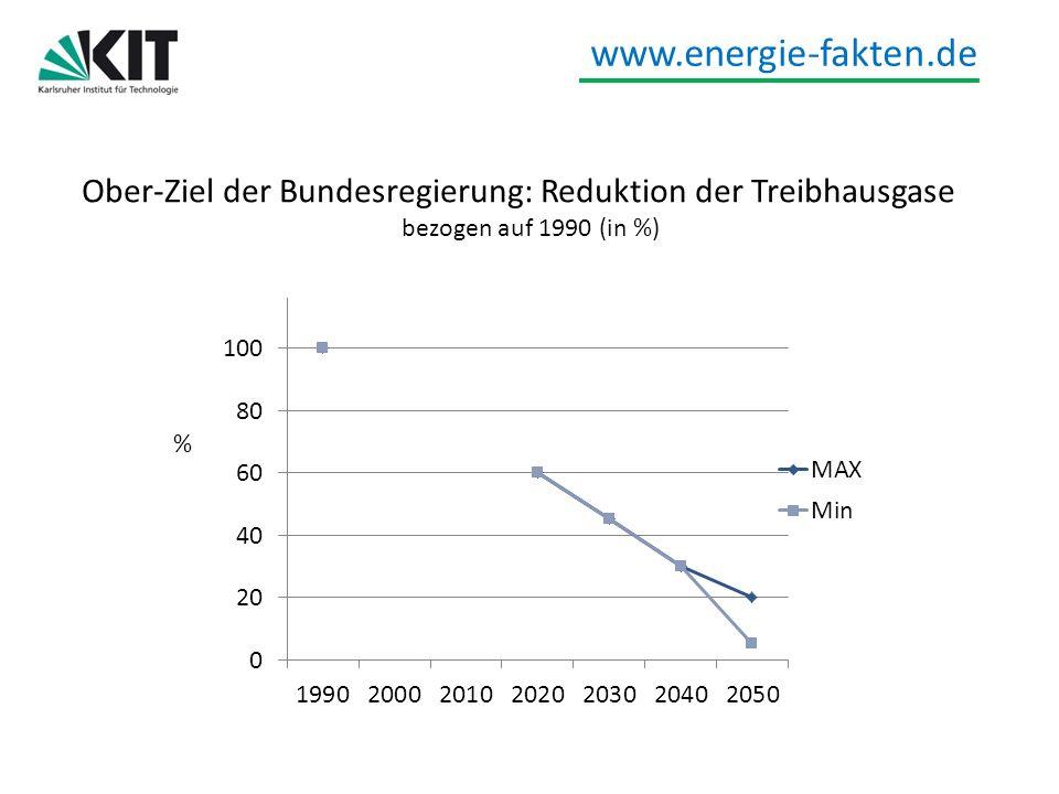 Ober-Ziel der Bundesregierung: Reduktion der Treibhausgase