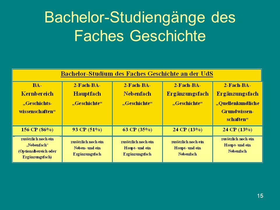 Bachelor-Studiengänge des Faches Geschichte