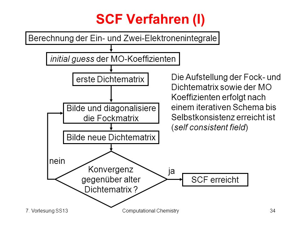 SCF Verfahren (I) Berechnung der Ein- und Zwei-Elektronenintegrale