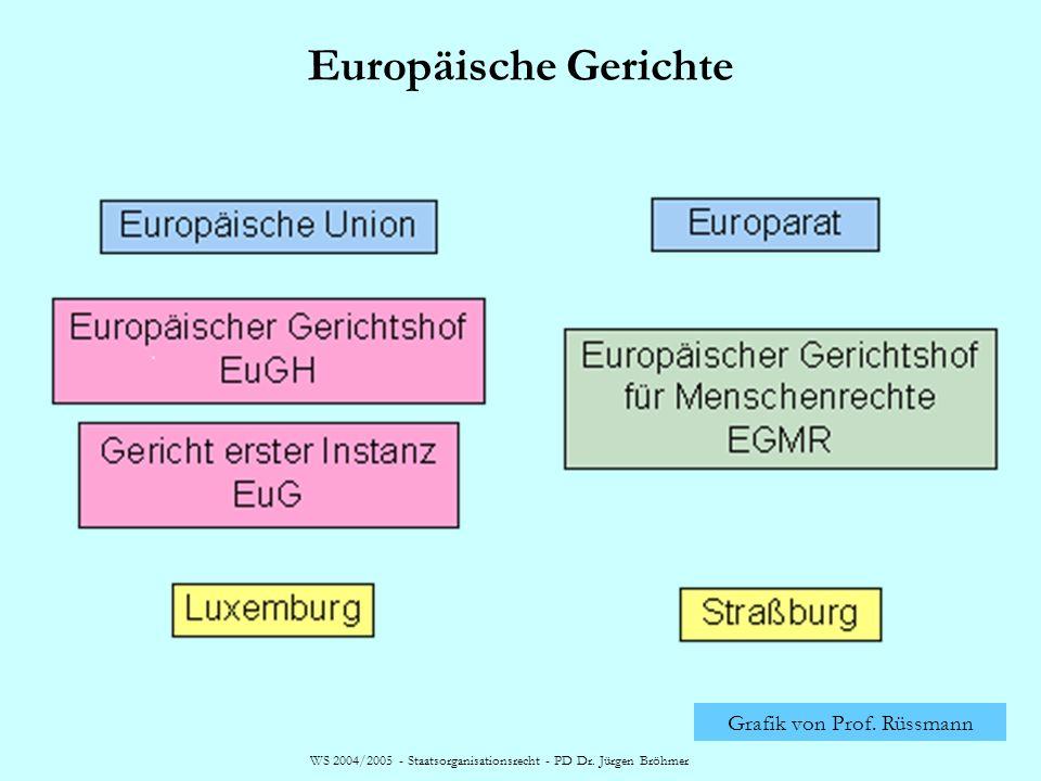 Europäische Gerichte Grafik von Prof. Rüssmann