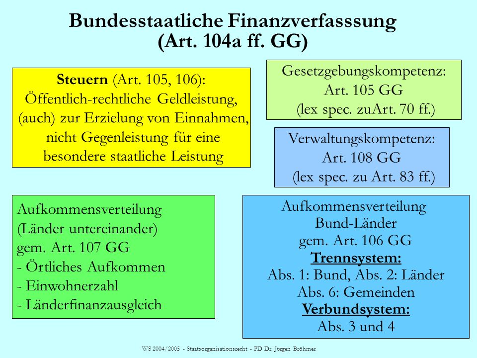 Bundesstaatliche Finanzverfasssung (Art. 104a ff. GG)
