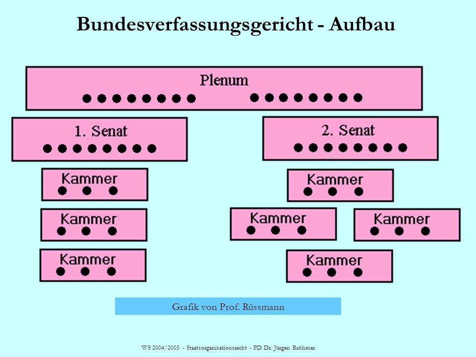 Bundesverfassungsgericht - Aufbau