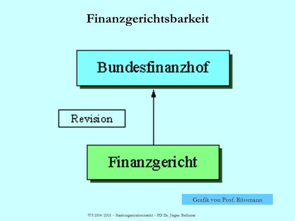 Finanzgerichtsbarkeit