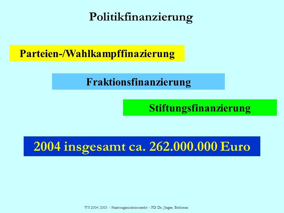 2004 insgesamt ca. 262.000.000 Euro Politikfinanzierung