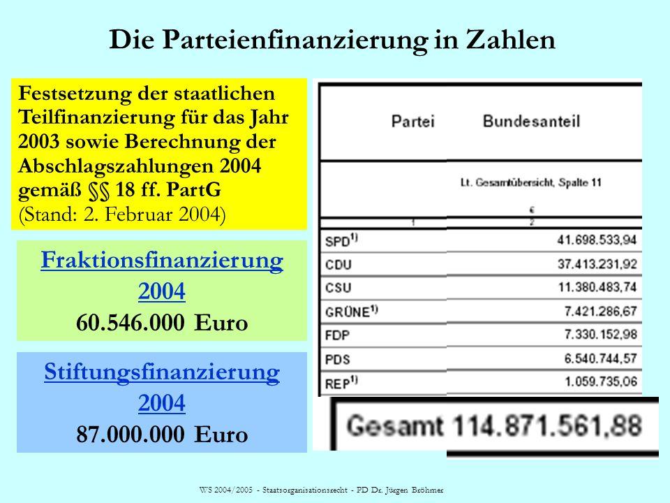 Die Parteienfinanzierung in Zahlen