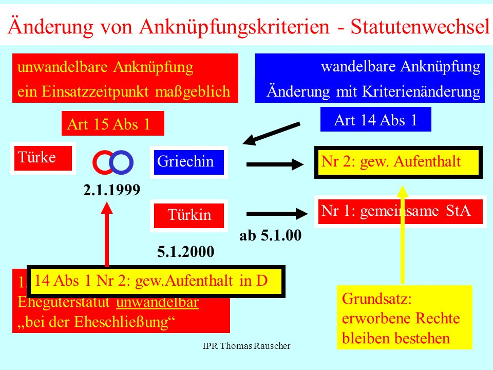 Änderung von Anknüpfungskriterien - Statutenwechsel