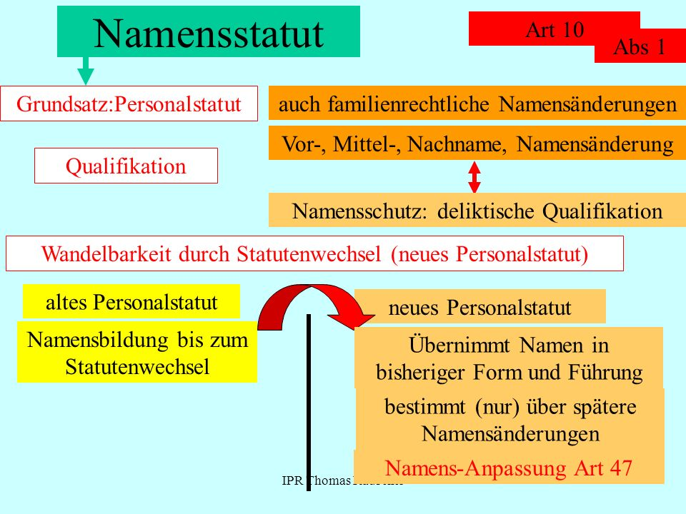 Namensstatut Art 10 Abs 1 Grundsatz:Personalstatut