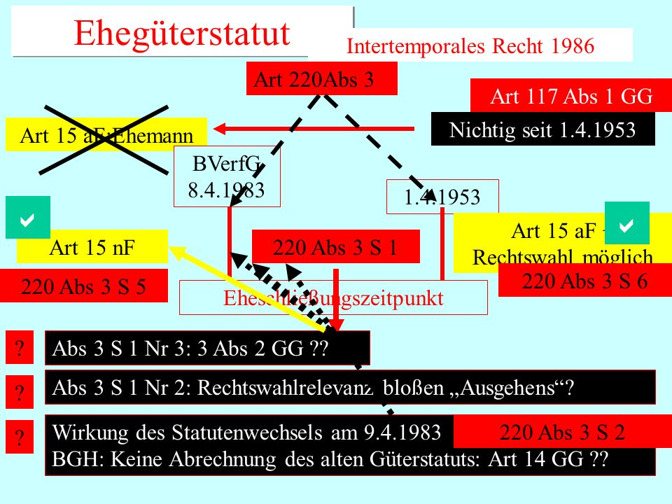 Ehegüterstatut a a Intertemporales Recht 1986 Art 220Abs 3