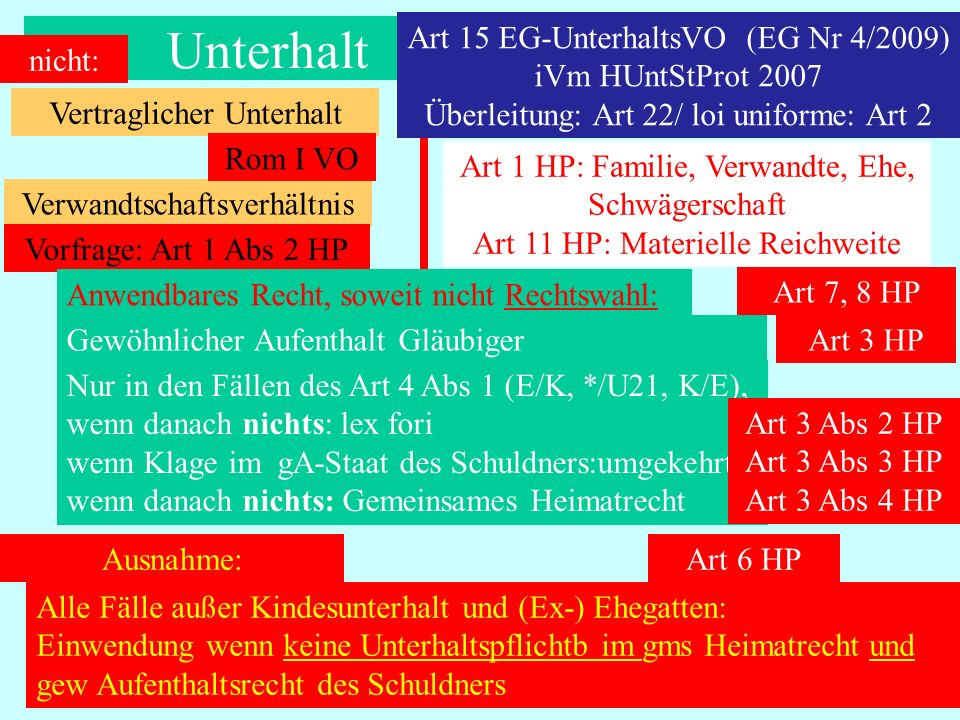 Unterhalt Art 15 EG-UnterhaltsVO (EG Nr 4/2009) iVm HUntStProt 2007 Überleitung: Art 22/ loi uniforme: Art 2.
