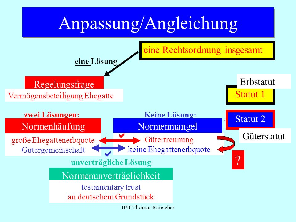 Anpassung/Angleichung