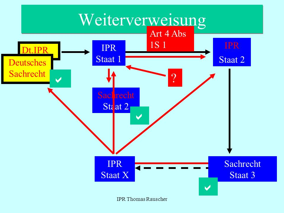 Weiterverweisung a a a Art 4 Abs 1S 1 IPR IPR Staat 1 Dt.IPR Staat 2
