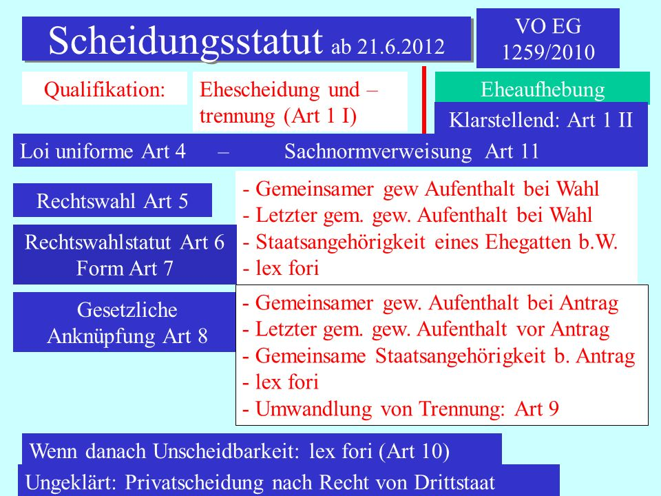 Scheidungsstatut ab 21.6.2012 VO EG 1259/2010 Qualifikation:
