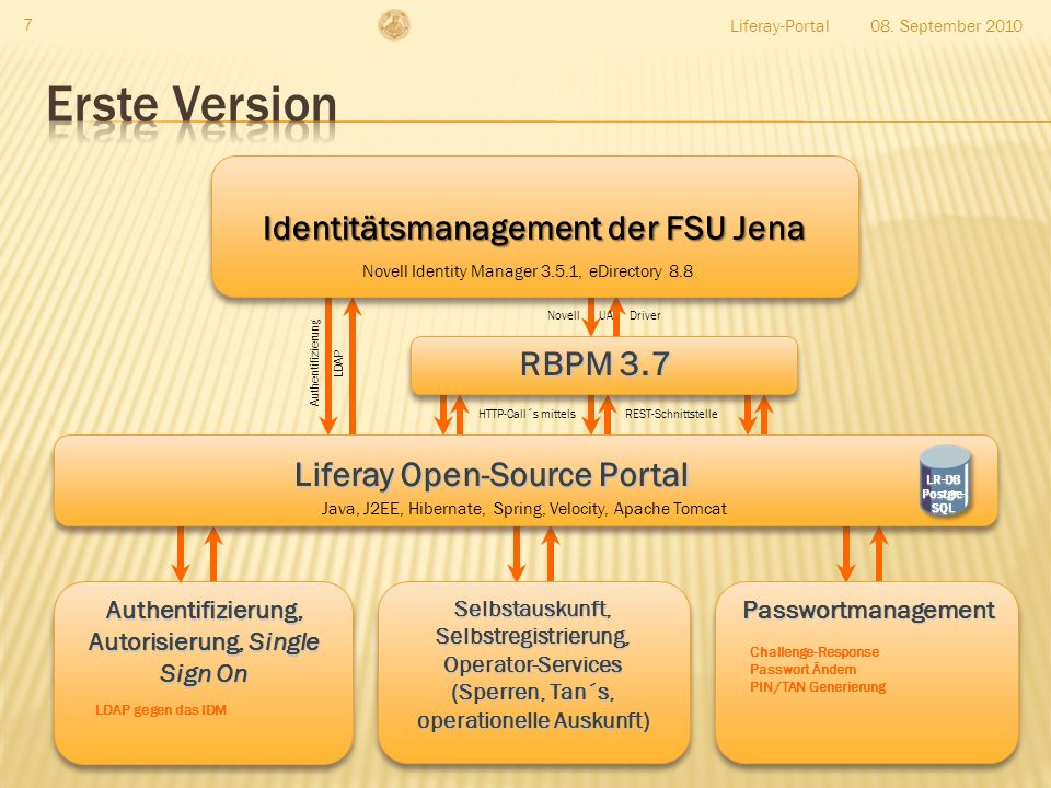 Erste Version Identitätsmanagement der FSU Jena RBPM 3.7