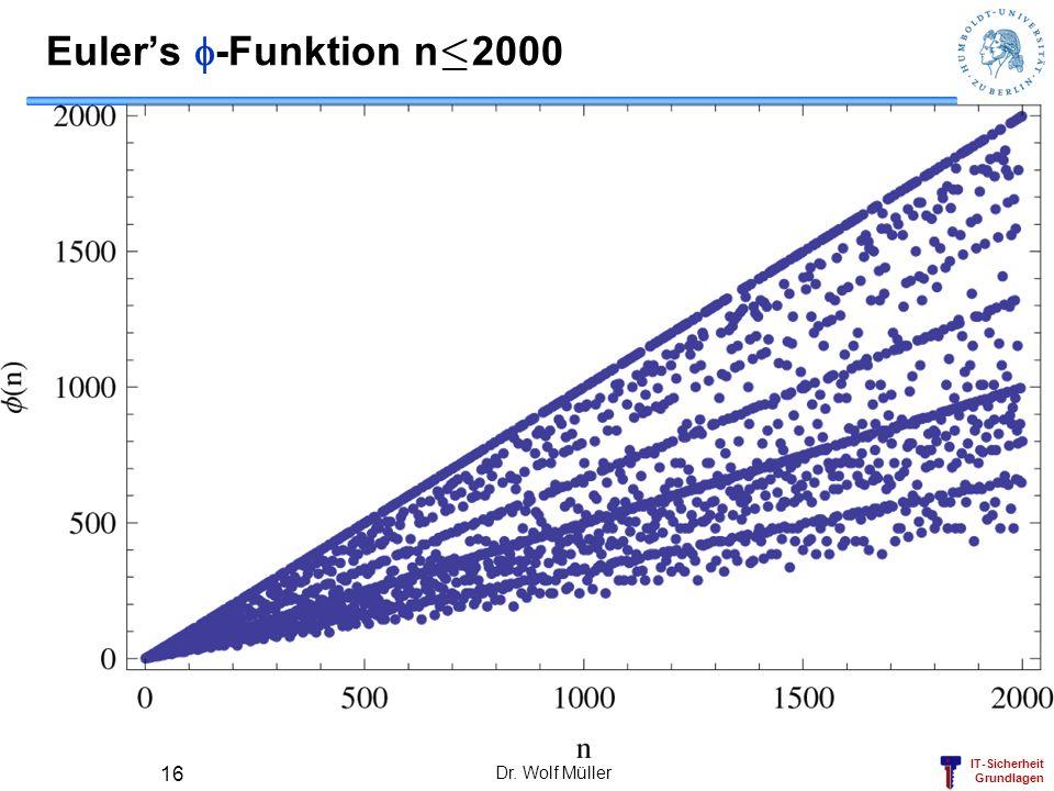 Euler's f-Funktion n·2000 Dr. Wolf Müller