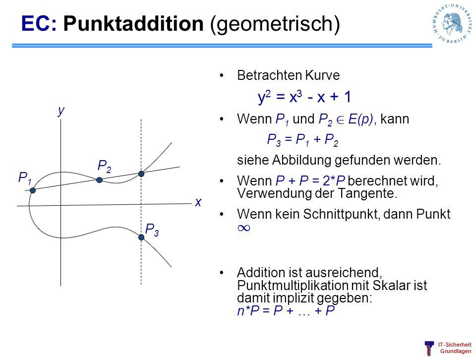 EC: Punktaddition (geometrisch)