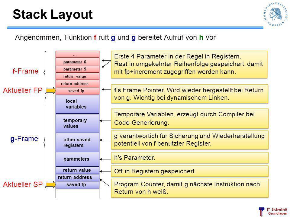 Stack Layout Angenommen, Funktion f ruft g und g bereitet Aufruf von h vor. ... Erste 4 Parameter in der Regel in Registern.