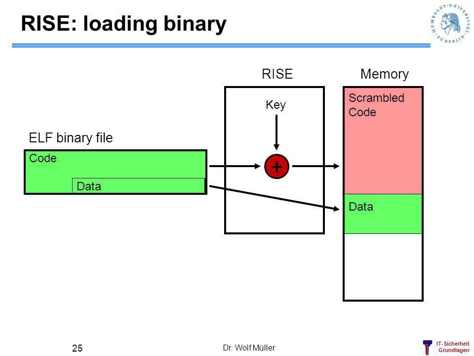 + RISE: loading binary RISE Memory ELF binary file Scrambled Key Code