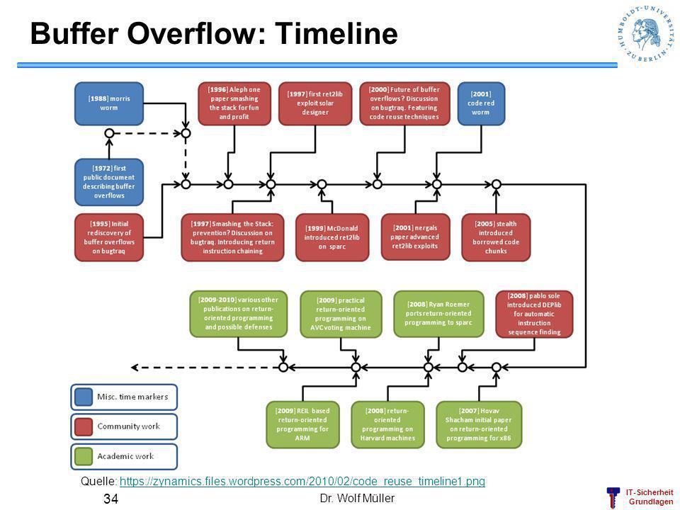 Buffer Overflow: Timeline