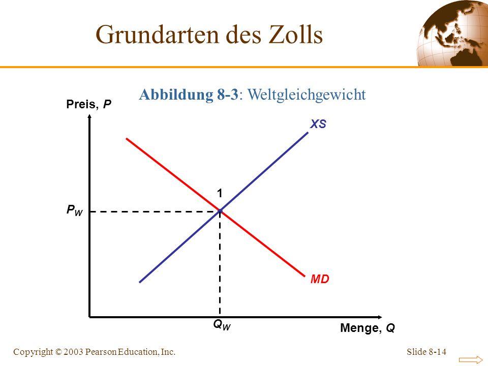 Abbildung 8-3: Weltgleichgewicht