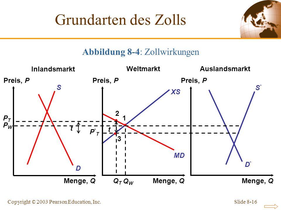 Abbildung 8-4: Zollwirkungen