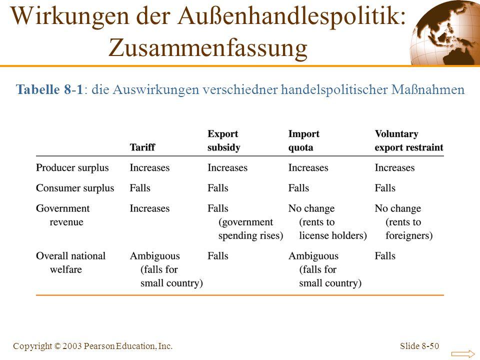 Wirkungen der Außenhandlespolitik: Zusammenfassung