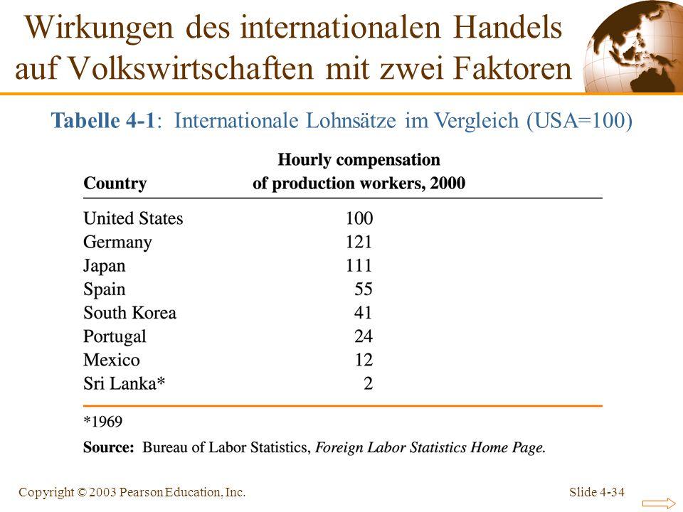Tabelle 4-1: Internationale Lohnsätze im Vergleich (USA=100)
