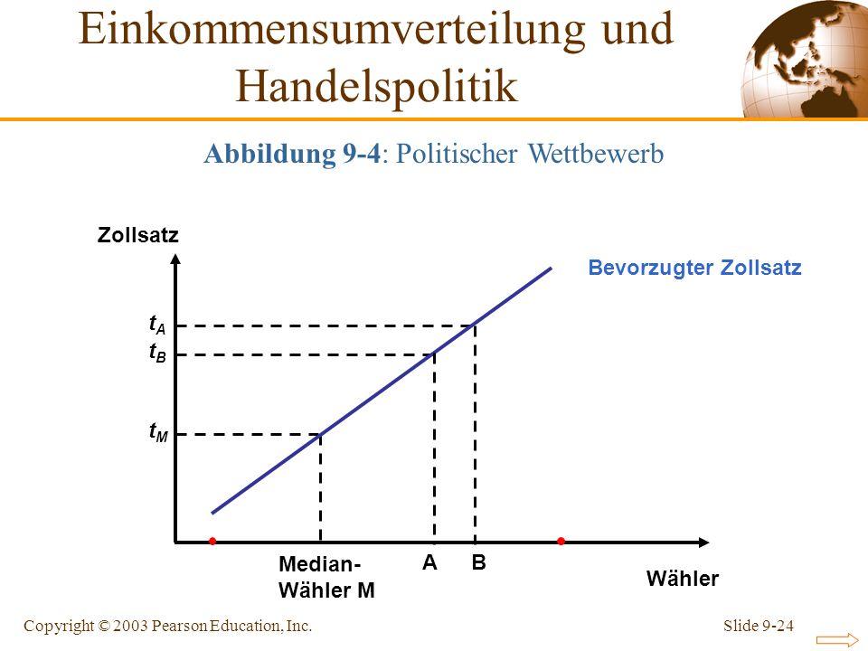 Einkommensumverteilung und Handelspolitik